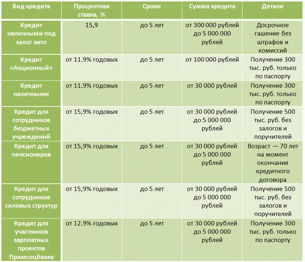 Примсоцбанк i заявка на кредит наличными росбанк ангарск заявка на кредит