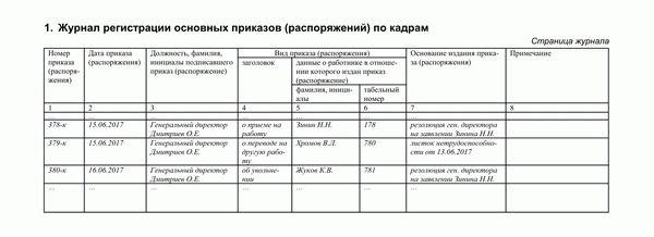 Кадровые документы, которые должны быть в организации